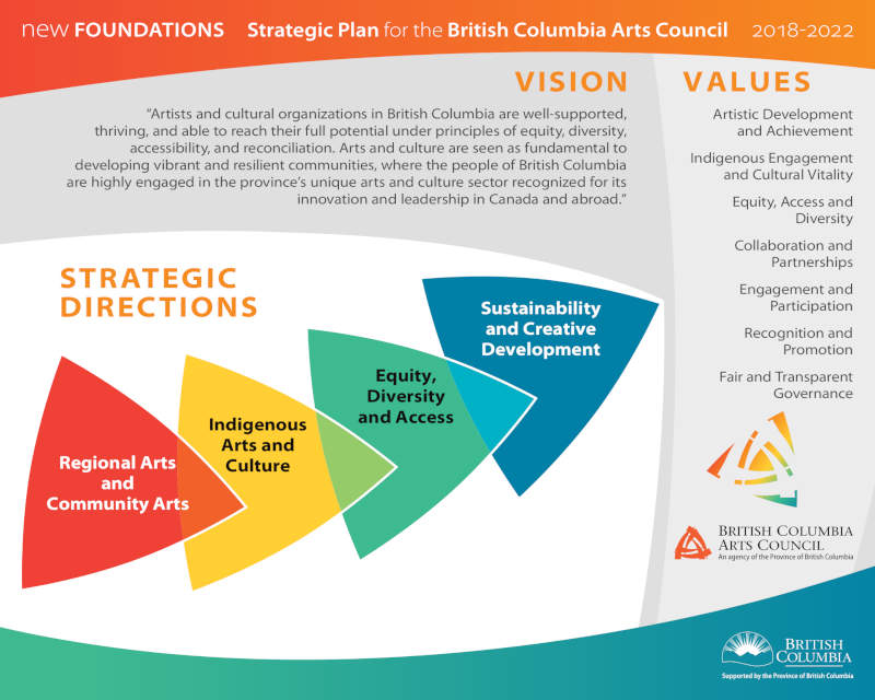 Stategic Plan for the BC Arts Council